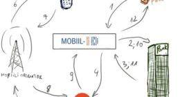 Android, iOS güvenli kimliği: Estonya, dijital kimlik doğrulaması