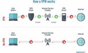 VPN Bağlantısı Nedir ve Nasıl Çalışır?