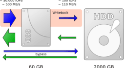 SSD Önbellekleme Nedir?
